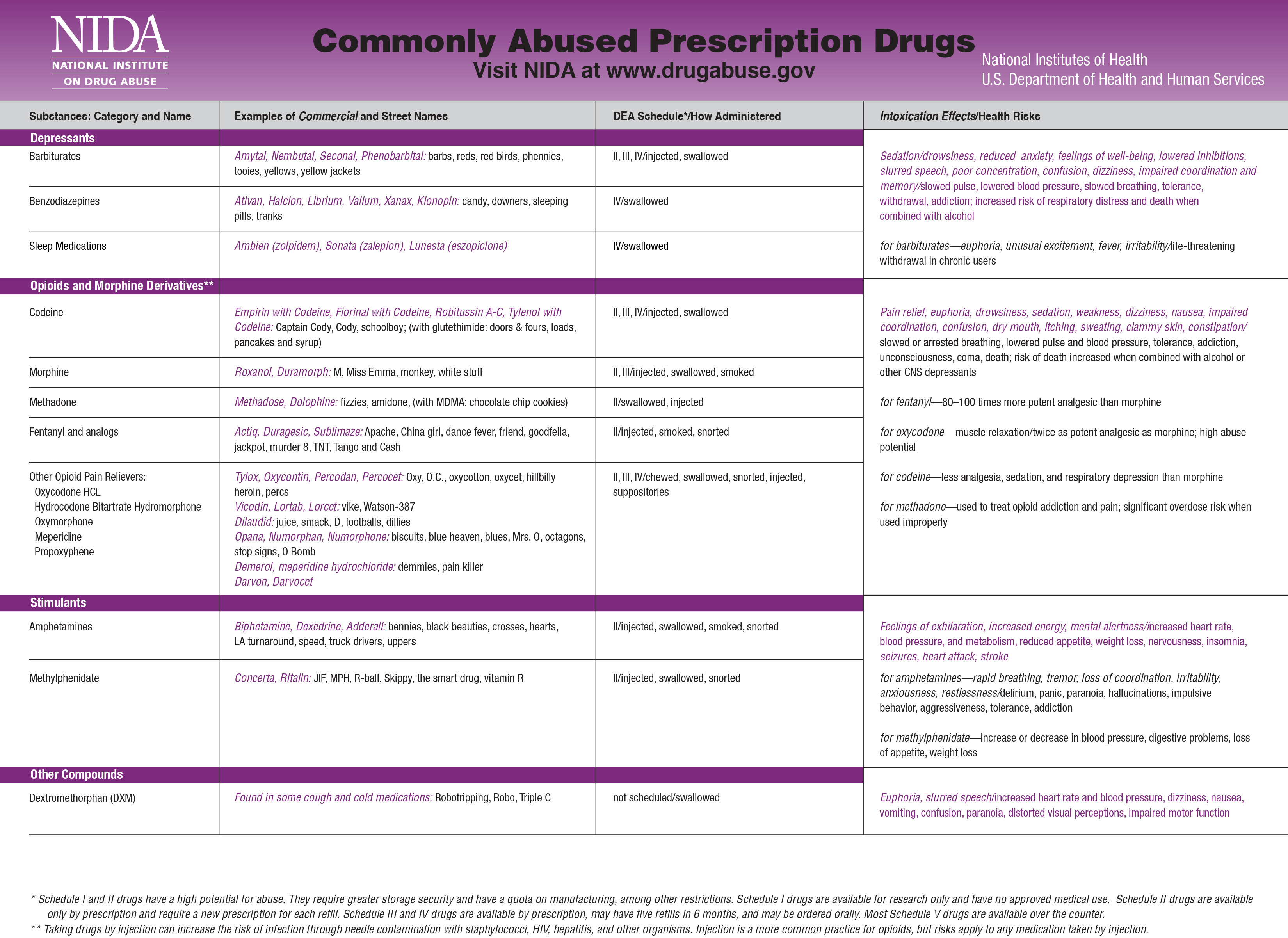 Prescription Drug Abuse Information And Resources Campus Office Of Substance Abuse Prevention The University Of New Mexico